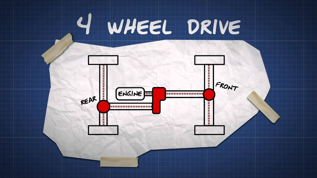 Drive Work How Four Wheel Drive Works Dummies Guide Video