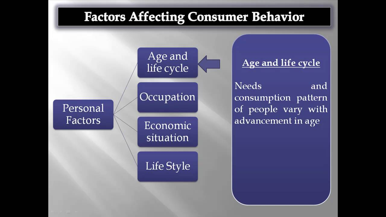factors affecting organization buying behaviour Factors affecting consumer buying behavior technological factors the rapid expansion of telecommunication facilities and mobile phone has provided opportunities for rural people to keep in touch with men and markets.