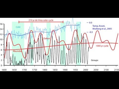 Surviving Grand Solar Minimum Societal Changes: Full Spectrum Survival & ADAPT 2030 Interview