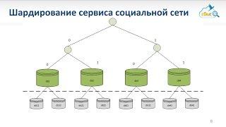 Корпоративная социальная сеть. Архитектура и схема данных