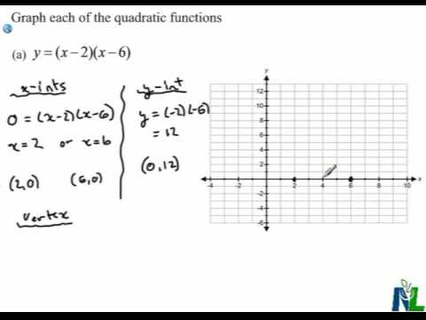 Graphing Quadratic Functions In Factored Form Youtube