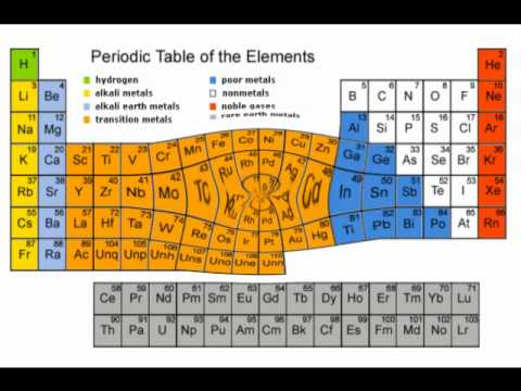 chemistry rap the periodic table of elements - Periodic Table Rap