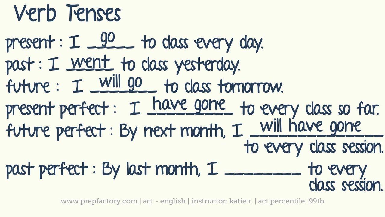 english verbs list with tenses pdf