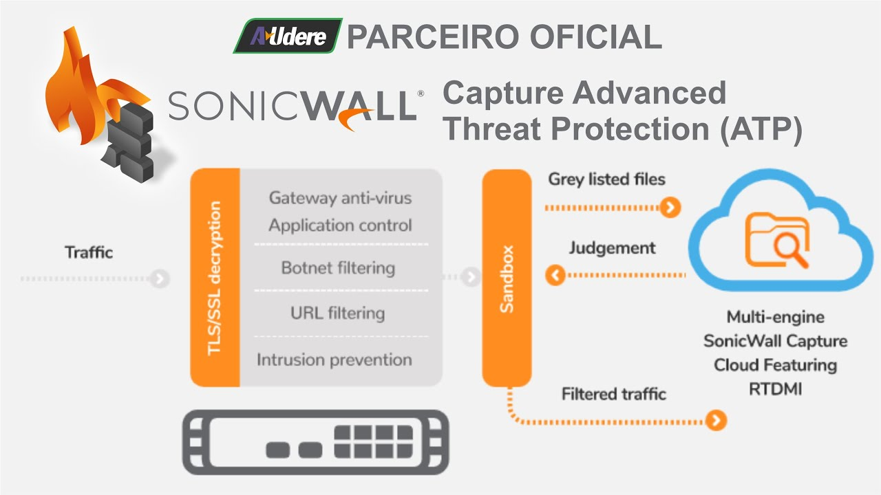 SonicWALL Capture Advanced Threat Protection (ATP)