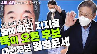 [박대표의 운명돌파] 잔뜩 독이 오른 후보는 골든크로스 안되니 분하고 억울, 윤석열 이재명 이낙연 후보의 2…