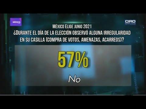 En elecciones, 1 de cada 4 mexicanos fueron amenazados por criminales o con perder apoyos