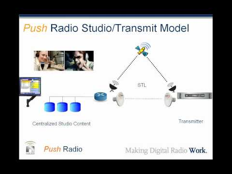 Push -- Radio: A Fresh Look at Studio to Transmitter Site Content Distribution