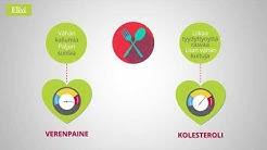 Kohonneen kolesterolin ja verenpaineen alentaminen on tärkeää