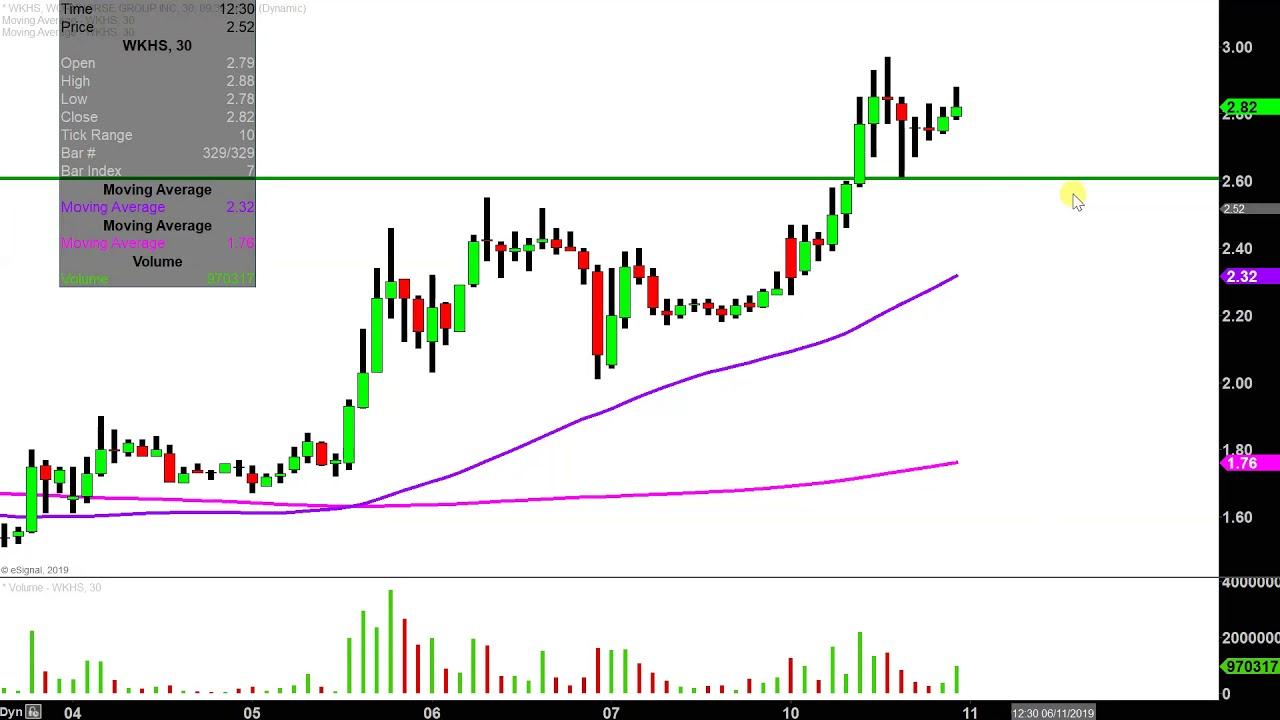 Workhorse Group Inc  - WKHS Stock Chart Technical Analysis
