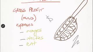 Gross Profit and Net Profit