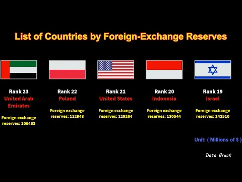 List of Countries by Foreign Exchange Reserves 2020