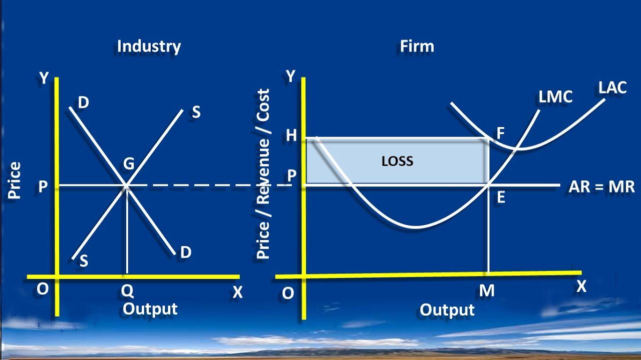 explain short run equilibrium under perfect competition