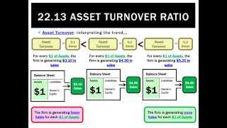 22.13 Asset Turnover Ratio