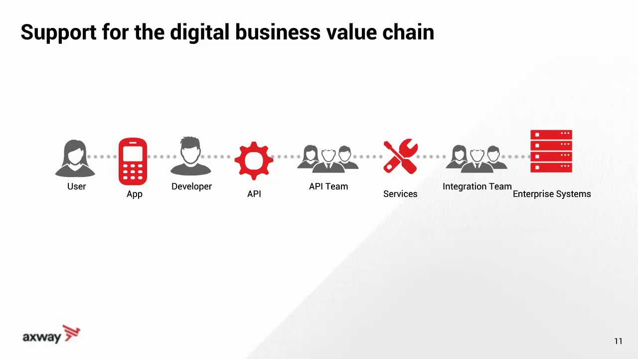 The Digital Business Value Chain Youtube
