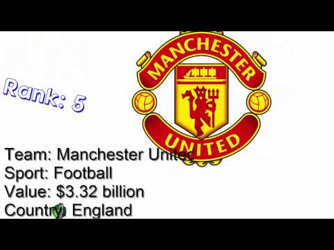 Top 10 most valuable sports teams in the world 2016