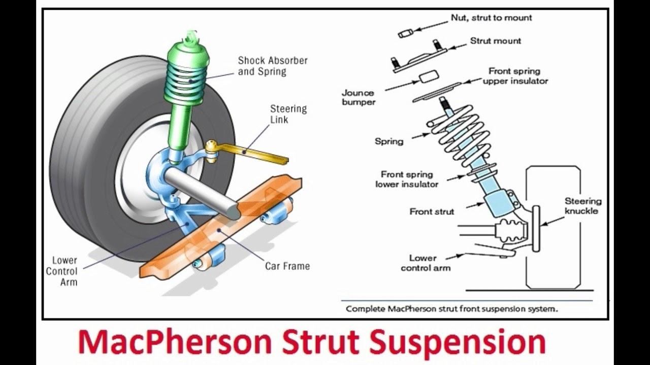 MacPherson suspension