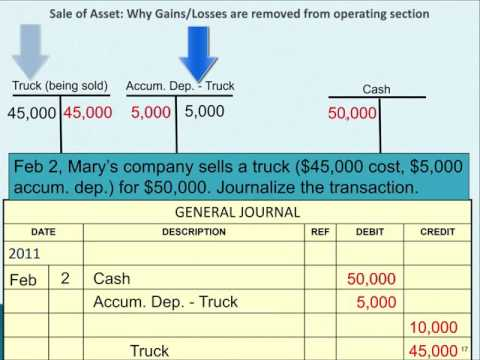 Why Gains & Losses Are Removed From Operating Activities Section (sale Of Asset For Cash)
