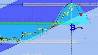 Исторический график и будущее биткоина = Bitcoin