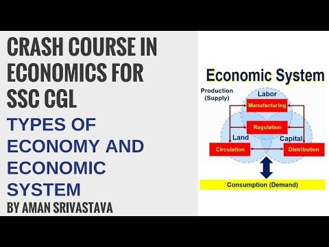 Types of Economy and Economic System (Hindi) - Economics For SSC CGL By Aman Srivastava
