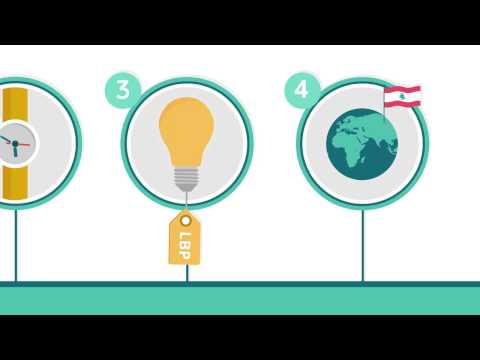 MOET Lebanon SME Strategy A Roadmap to 2020 Infographic video