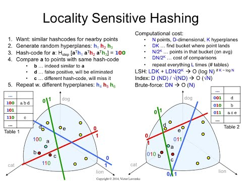 LSH.9 Locality-sensitive hashing: how it works
