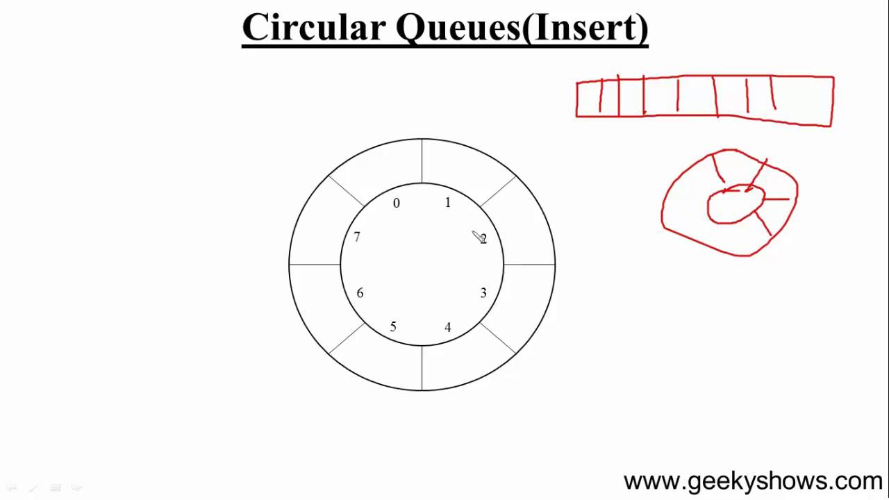91 insert in circular queue hindi youtube insert in circular queue hindi ccuart Images
