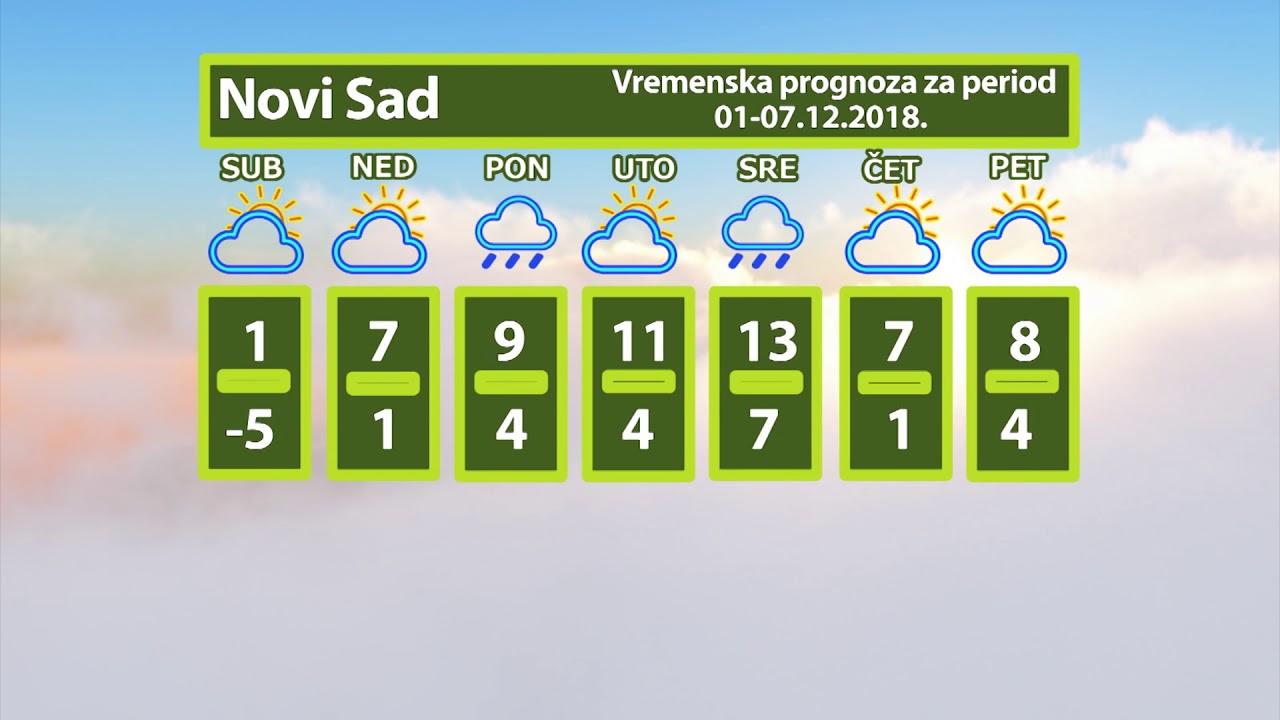 Vremenska Prognoza Za Januar 2019 Beograd Pre Svega