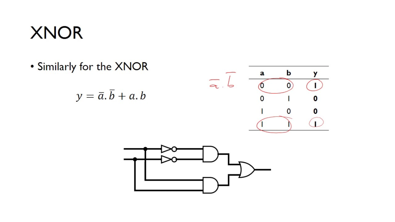 Xor And Xnor Implementation