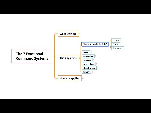 The 7 Emotional Command System from Dr. John Gottman, applied to marketing and persuasion