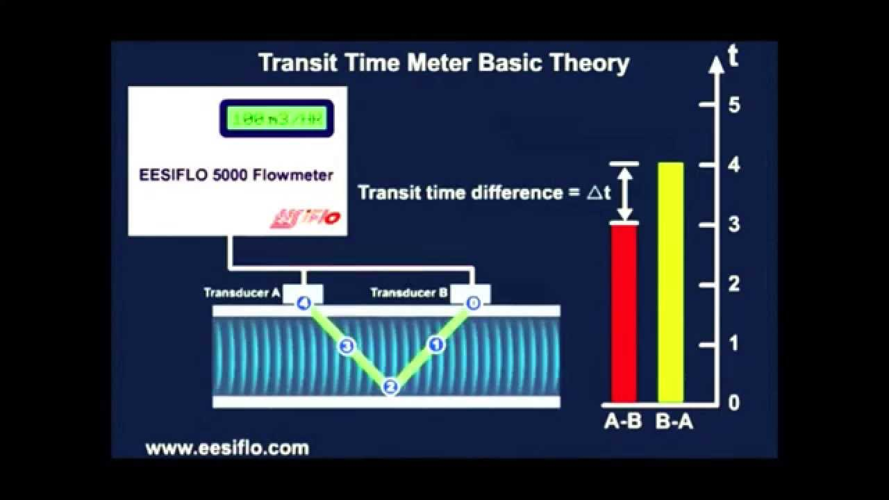 Transit Time Principle - EESIFLO Ultrasonic Flow Meter Animation