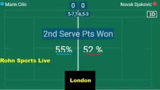 CILIC vs DJOKOVIC Live Now Final London 2018 - Score