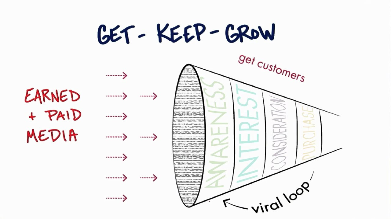 Viral Loop - How to Build a Startup