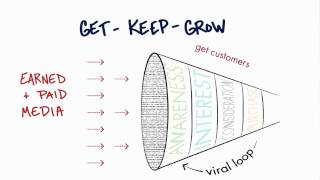 Viral Loop - How to Build a St…