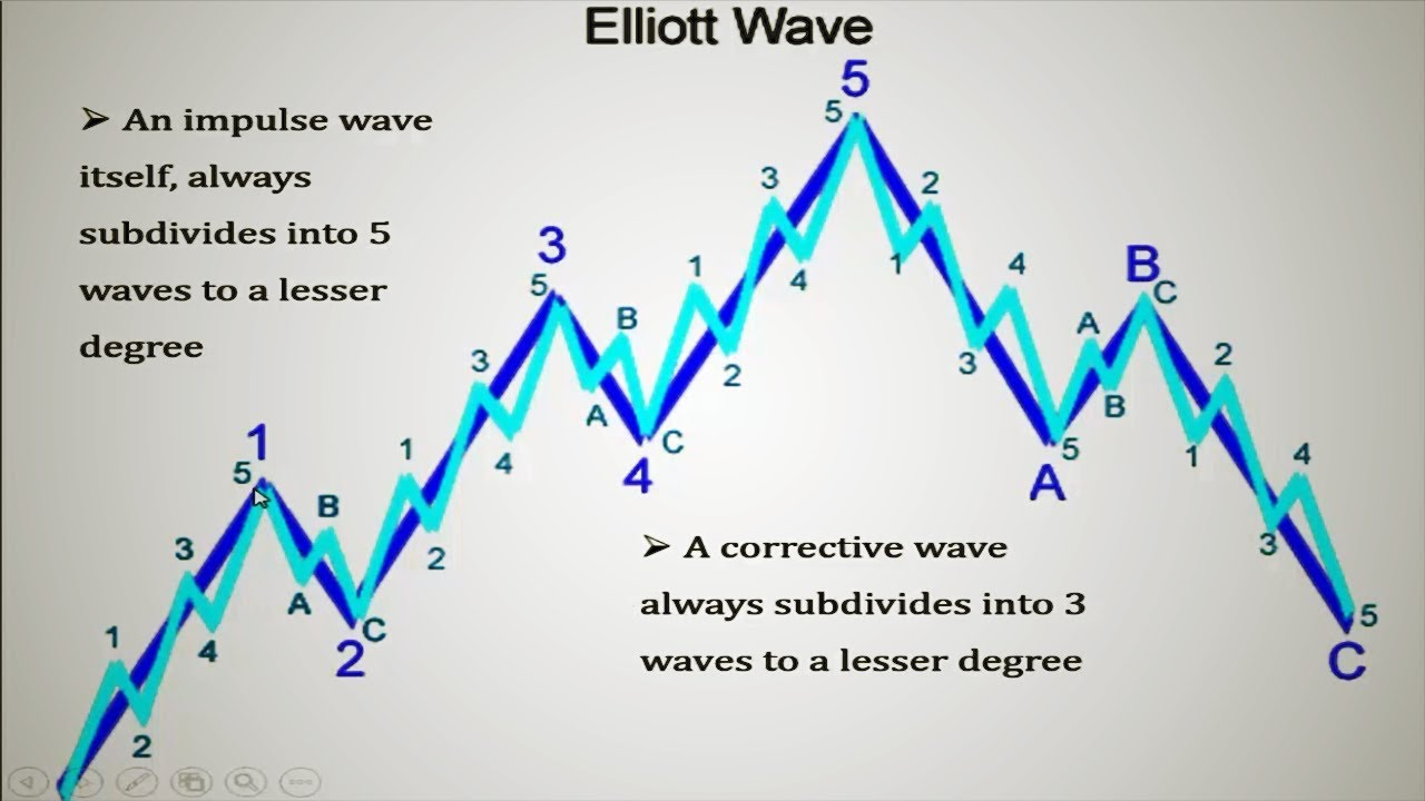 Forex Elliot Wave Trading--The 5 Wave Pattern|Elliott WavesForex Trading  Strategies