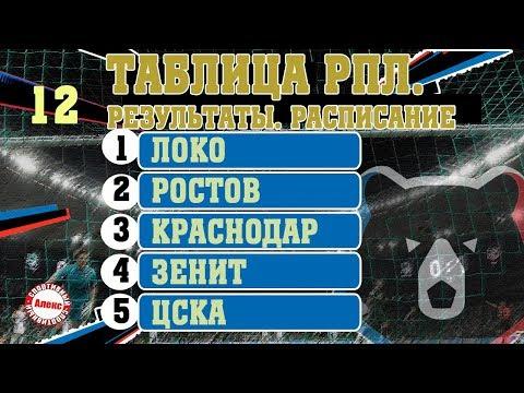 Чемпионат России. 12 тур. Результаты, таблица, расписание. Очередная отставка в РПЛ + 4 лидера.