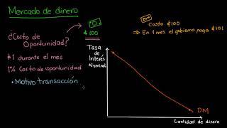 Curva de demanda de dinero en el mercado de dinero | Khan Academy en Español