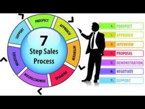 describe the steps in zimbra s sales process Describe the steps in zimbra's sales process how well did its old marketing automation system support that process what problems did it create what was the business impact of these problems list and describe zimbra's requirements for a new marketing software package.