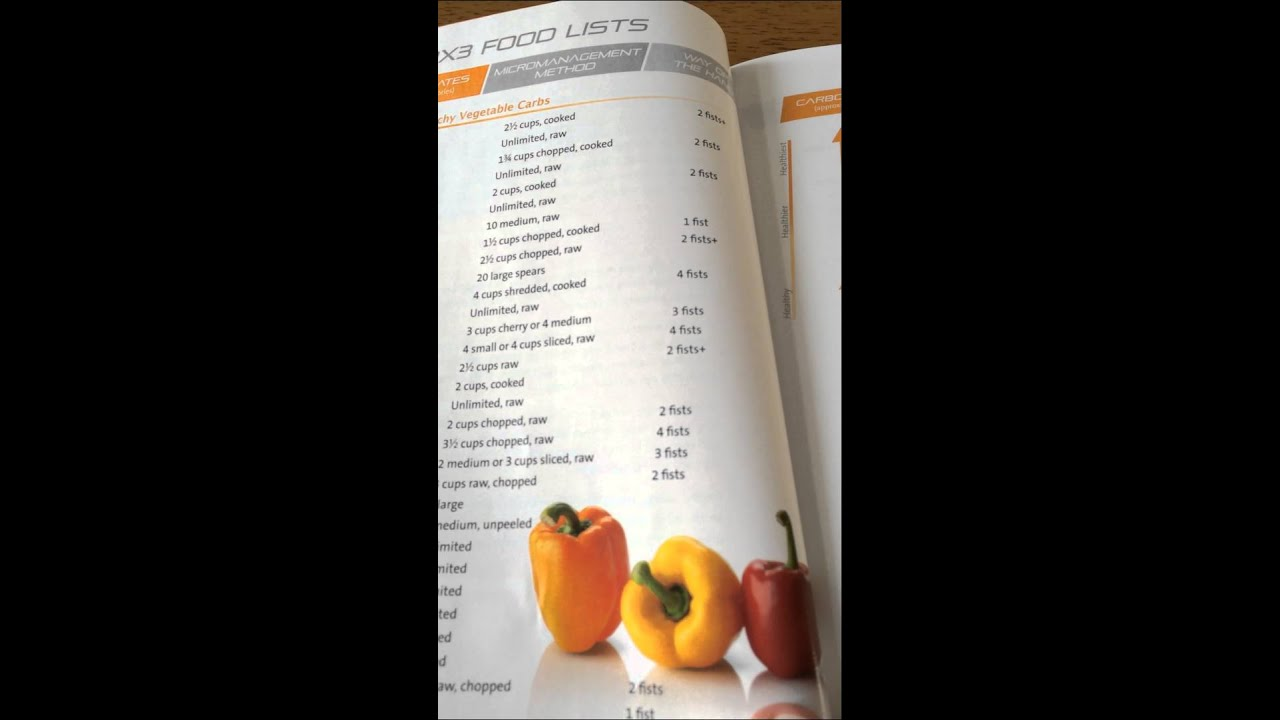 Understanding the P90X3 Nutrition Guide - YouTube