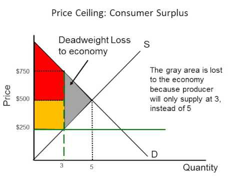 Impact Of Price Ceilings On The Consumer Surplus