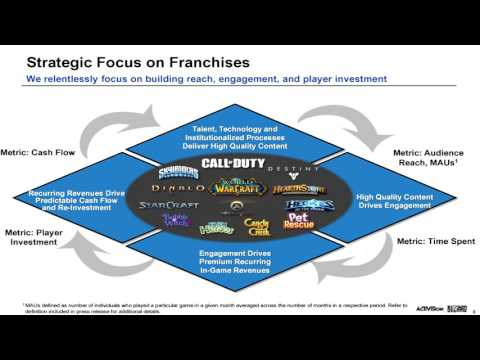 A Financial Look at Activision Blizzard