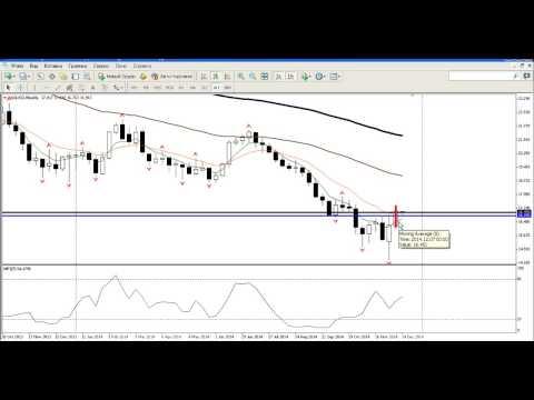 Внутридневной анализ рынка золота, серебра, а также курса USDRUB 15.12.2014
