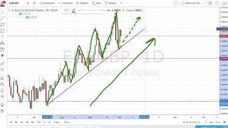 Che Succede sul Forex: la Lotta tra Dollaro, Sterlina, Euro e Yen