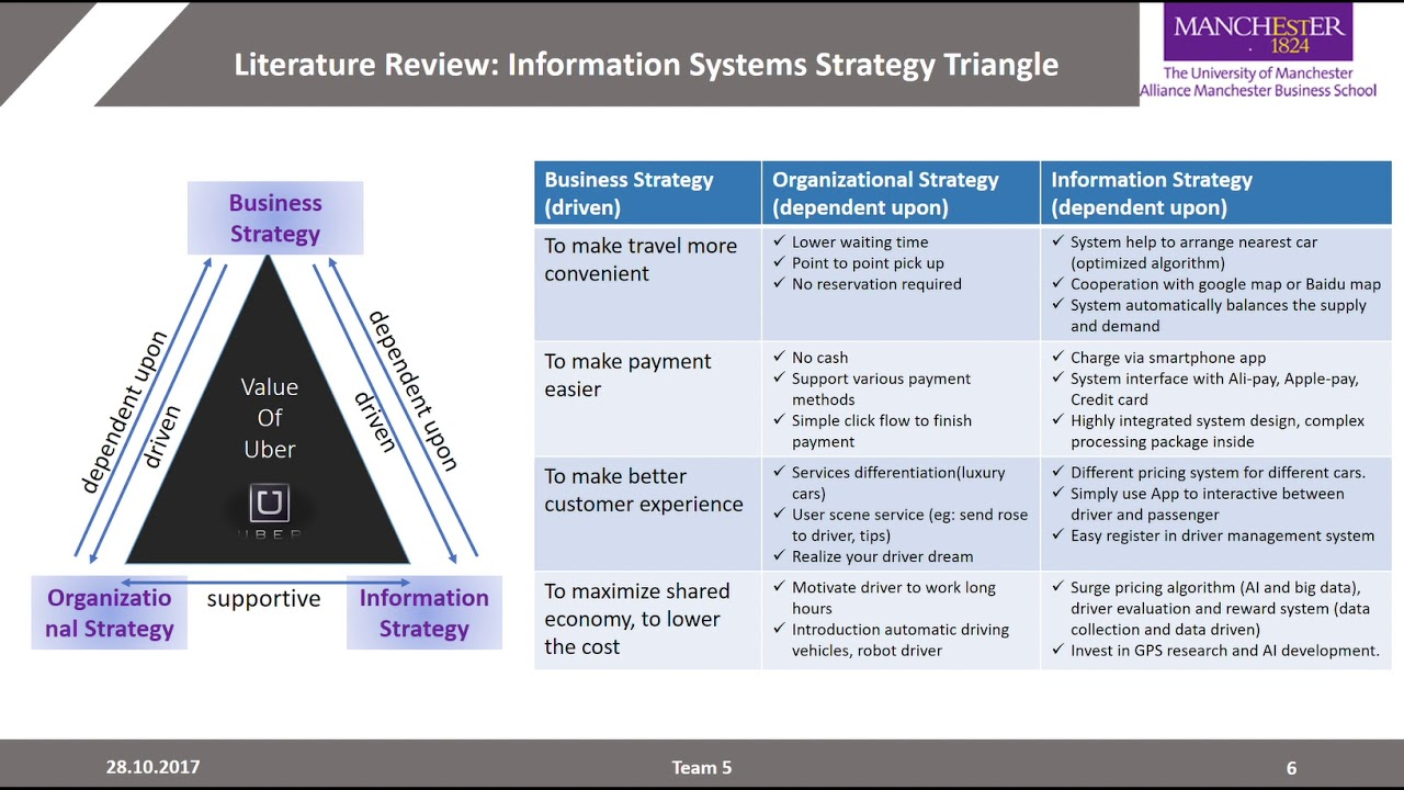Uber Information System Strategy Triangle Youtube