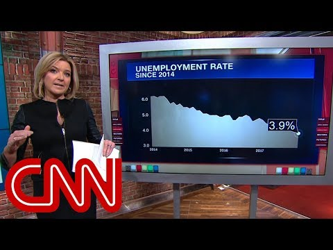 Unemployment rate falls to lowest point since 2000