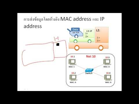 Pre CCNA KoChaiwat Vol 2-2 How Switch work with MAC address? (Include ARP&Gateway)