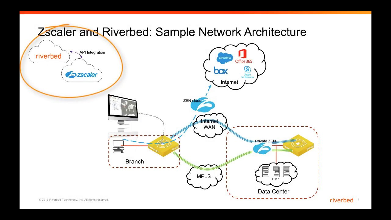 Riverbed SteelConnect and Zscaler | One-Click Integration