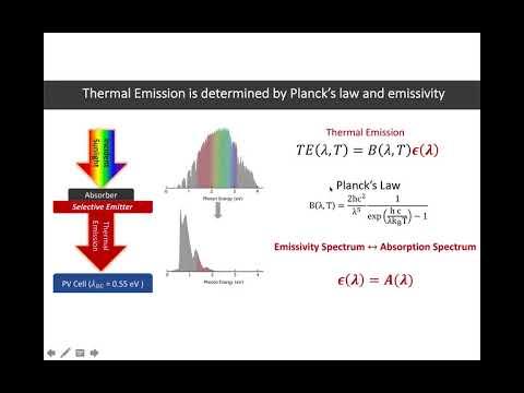 Planck's Blackbody Law and Thermal Radiation