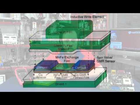 Magnetoresistive Random-Access Memory (MRAM)