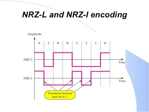 non return to zero encoding Non-return to zero signaling is a method of physical signal encoding on a wire it's the traditional binary encoding that many people think of when sending data, and is used in some small systems in nrz signaling, a binary one is encoded as a pulse of some voltage level (call it 'a'), and a binary zero is encoded as a pulse of ground (zero voltage.