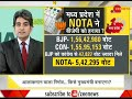 DNA: NOTA responsible for BJP's defeat in Madhya Pradesh assembly elections?